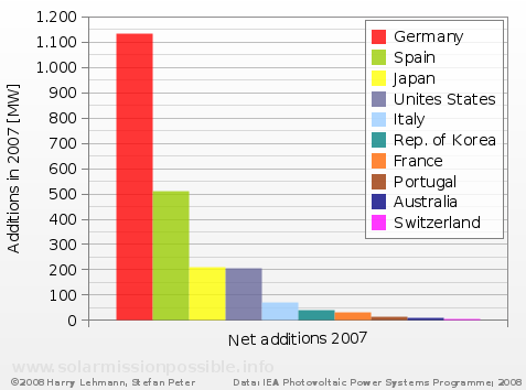 PV global additions in 2007, Top-Ten