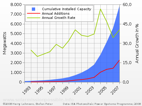 Global PV additions & growth from 1992
