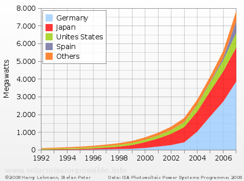 Global PV capacity from 1992 to 2007