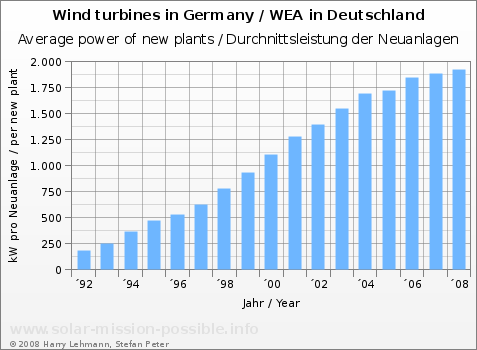 Wind power, average plant size in Germany, 1992 to 2008