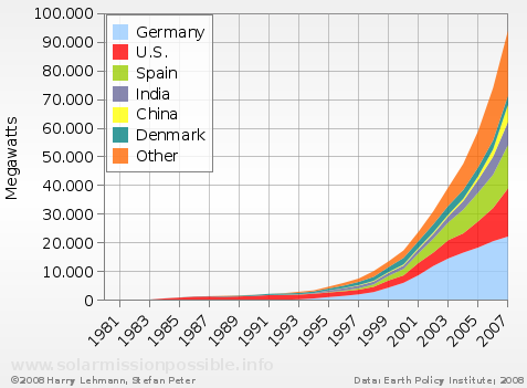 Global Wind energy capacity 1980 to 2007