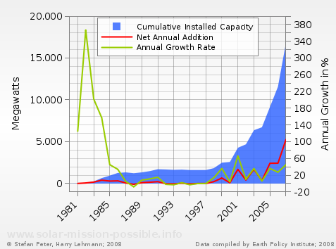 Wind power, installed capacity in the USA